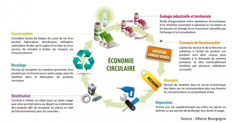 economie-circulaire-schema